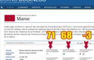 هل كذب بنكيران و الخلفي على المغاربة في الترتيب العالمي لمناخ الأعمال