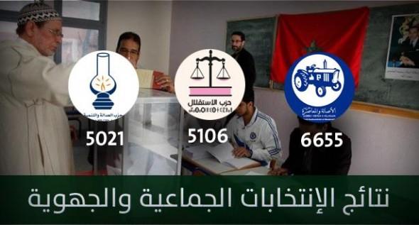 النتائج الرسمية النهائية لانتخابات 04 شتنبر: البام أولا متبوعا بالاستقلال ثم العدالة والتنمية
